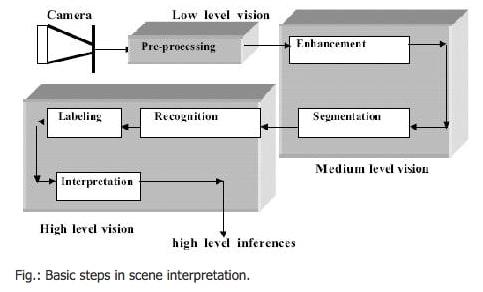 interprétation-scène